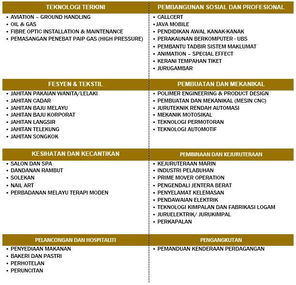 Program Latihan Kemahiran Dan Kerjaya Plkk Kementerian Pembangunan Luar Bandar